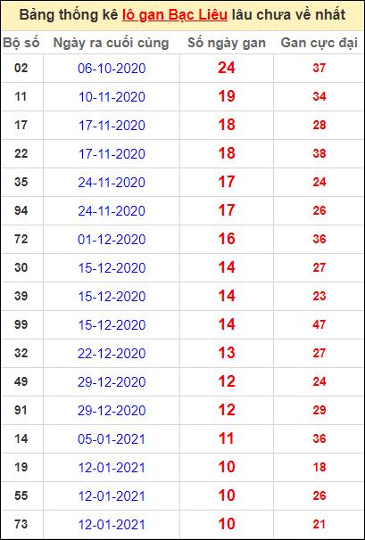 Bảng thống kê lôgan BL lâu về nhất đến ngày 30/3/2021