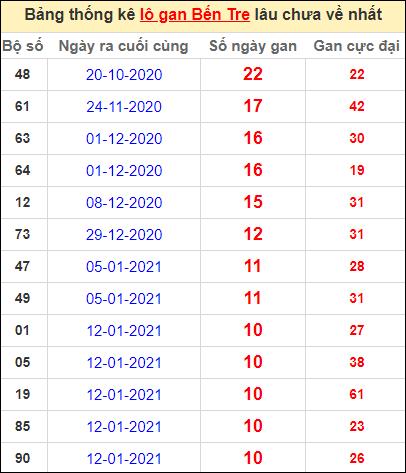 Bảng thống kê loto gan Bến Tre lâu về nhất đến ngày 30/3/2021