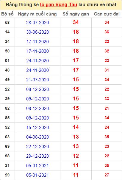 Thống kê lô gan Vũng Tàu lâu về nhất đến ngày 30/3/2021