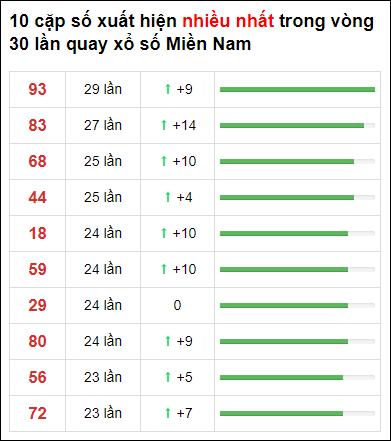 Thống kê XSMN 30 ngày gần đây tính đến 30/3/2021
