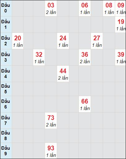 Bảng thống kê soi cầu xố số Cần Thơ bạch thủ lô rơi 3 ngày 31/3/2021