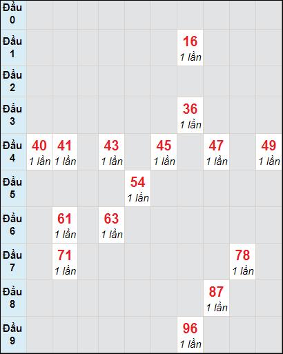 Bảng soi cầuXS DN bạch thủ lô rơi 3 ngày 31/3/2021
