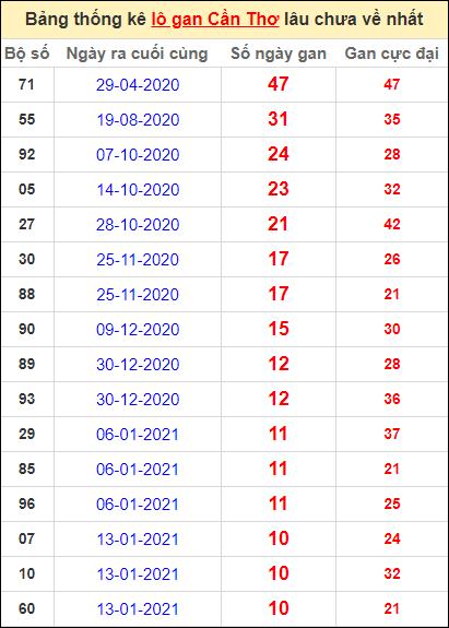 Bảng thống kê loto gan Cần Thơ lâu về nhất đến ngày 31/3/2021