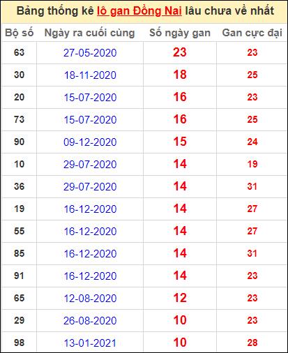 Thống kê lô gan Đồng Nai lâu về nhất đến ngày 31/3/2021