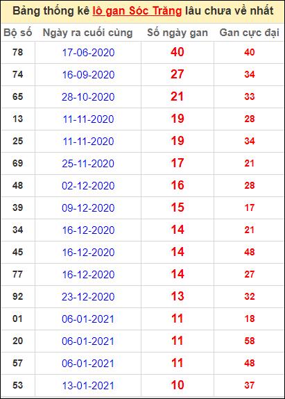 Bảng thống kê lo gan ST lâu về nhất đến ngày 31/3/2021