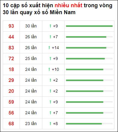 Thống kê XSMN 30 ngày gần đây tính đến 31/3/2021