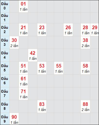 Bảng soi cầuXS BD bạch thủ lô rơi 3 ngày 2/4/2021