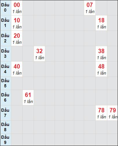 Soi cầu Trà Vinh bạch thủ lô rơi 3 ngày 2/4/2021