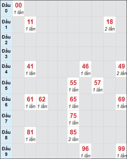 Soi cầu xố số Vĩnh Long bạch thủ lô rơi 3 ngày 2/4/2021