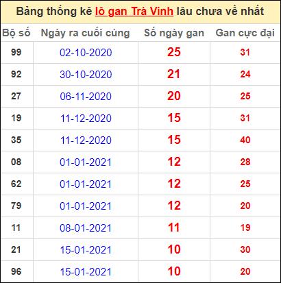 Bảng thống kê lo gan TV lâu về nhất đến ngày 2/4/2021