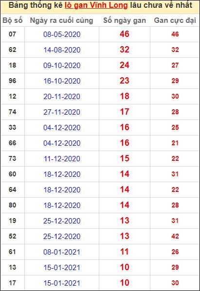 Thống kê loto gan Vĩnh Long lâu về nhất đến ngày 2/4/2021