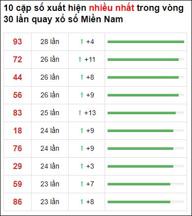 Thống kê XSMN 30 ngày gần đây tính đến 2/4/2021