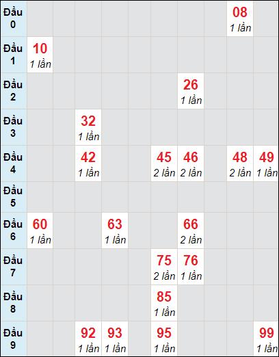 Soi cầu XS HG bạch thủ lô rơi 3 ngày 3/4/2021