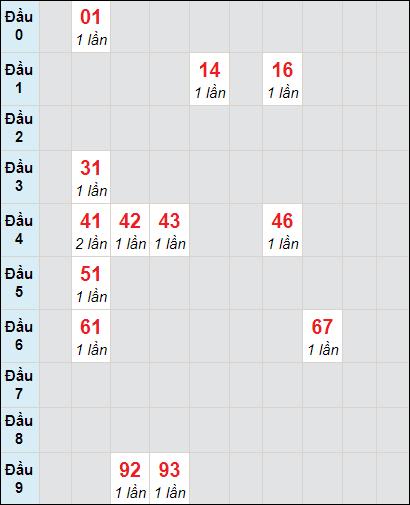 Soi cầu XS LA bạch thủ lô rơi 3 ngày 3/4/2021