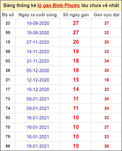 Bảng thống kê loto gan Bình Phước lâu về nhất đến ngày 3/4/2021