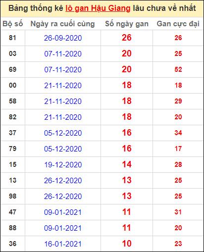 Bảng thống kê lo gan HG lâu về nhất đến ngày 3/4/2021