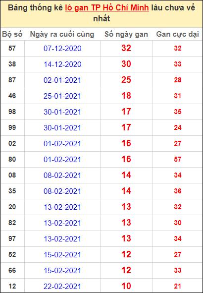 Thống kê lô gan thành phố Hồ Chí Minh lâu về nhất đến ngày 3/4/2021