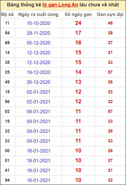 Bảng thống kê lo gan LA lâu về nhất đến ngày 3/4/2021