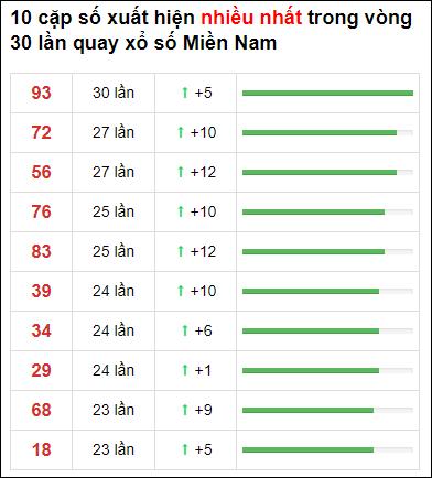 Thống kê XSMN 30 ngày gần đây tính đến 3/4/2021