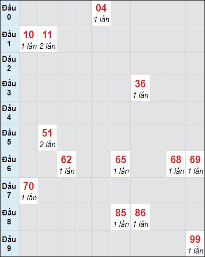 Soi cầu Bạc Liêu bạch thủ lô rơi 3 ngày 6/4/2021