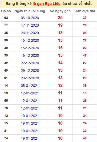 Bảng thống kê lôgan BL lâu về nhất đến ngày 6/4/2021