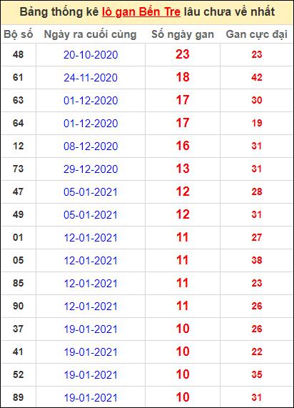 Bảng thống kê loto gan Bến Tre lâu về nhất đến ngày 6/4/2021