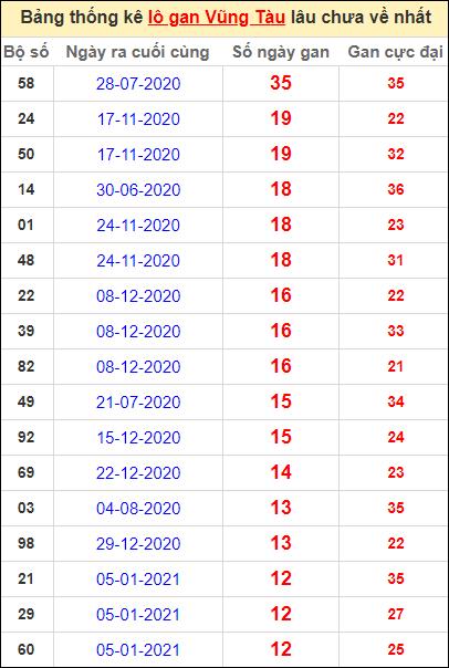 Thống kê lô gan Vũng Tàu lâu về nhất đến ngày 6/4/2021