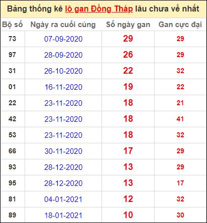 Bảng thống kê lo gan DT lâu về nhất đến ngày 5/4/2021