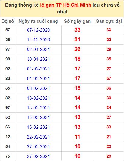 Thống kê lô gan thành phố Hồ Chí Minh lâu về nhất ngày 5/4/2021