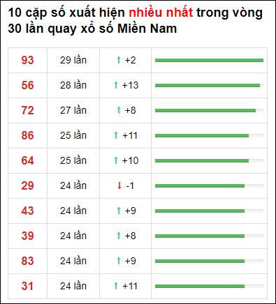 Thống kê XSMN 30 ngày gần đây tính đến 5/4/2021