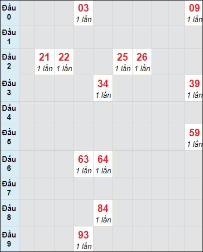 Soi cầu xố số Bình Phước bạch thủ lô rơi 3 ngày 10/4/2021