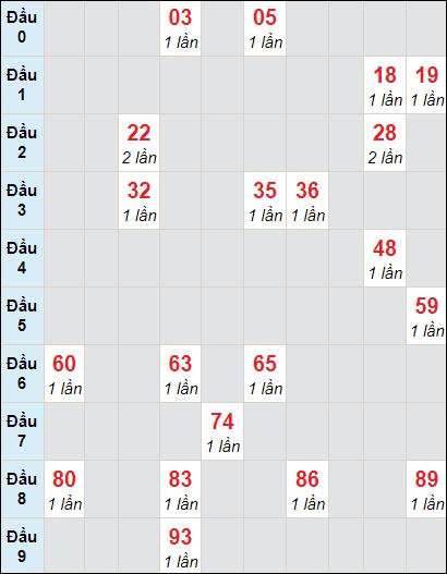Soi cầu XS HG bạch thủ lô rơi 3 ngày 10/4/2021