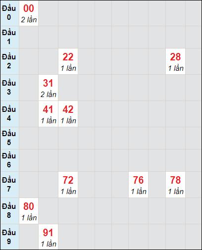 Soi cầu XS LA bạch thủ lô rơi 3 ngày 10/4/2021