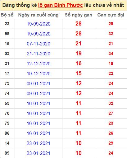Bảng thống kê loto gan Bình Phước lâu về nhất đến ngày 10/4/2021