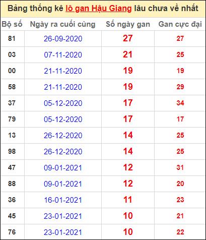 Bảng thống kê lo gan HG lâu về nhất đến ngày 10/4/2021