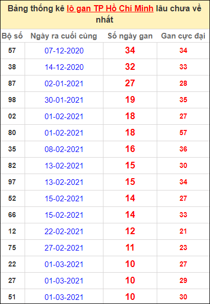 Thống kê lô gan thành phố Hồ Chí Minh lâu về nhất đến ngày 10/4/2021