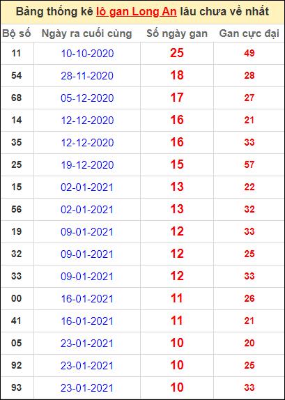 Bảng thống kê lo gan LA lâu về nhất đến ngày 10/4/2021