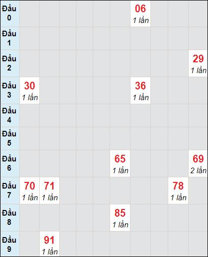 Soi cầu Trà Vinh bạch thủ lô rơi 3 ngày 9/4/2021