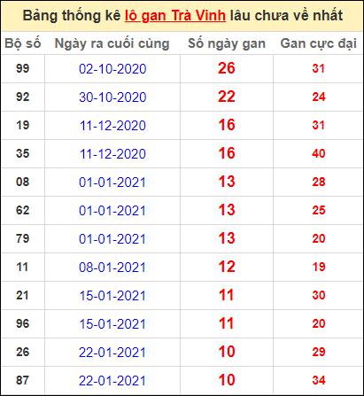 Bảng thống kê lo gan TV lâu về nhất đến ngày 9/4/2021