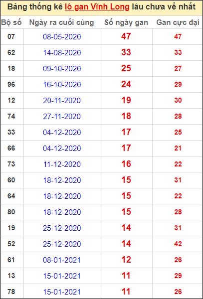 Thống kê loto gan Vĩnh Long lâu về nhất đến ngày 9/4/2021
