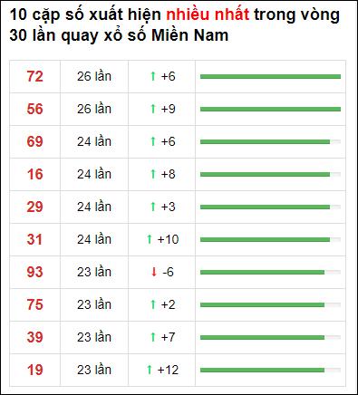 Thống kê XSMN 30 ngày gần đây tính đến 9/4/2021