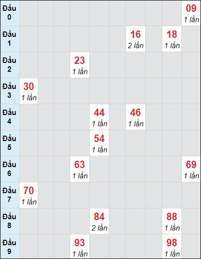 Soi cầu Đồng Tháp bạch thủ lô rơi 3 ngày 12/4/2021