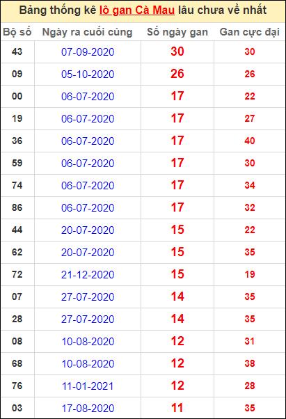 Bảng thống kê loto gan Cà Mau lâu về nhất đến ngày 12/4/2021