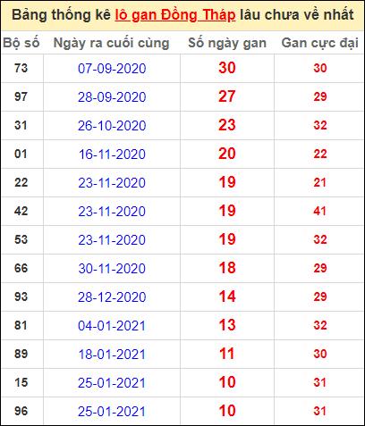 Bảng thống kê lo gan DT lâu về nhất đến ngày 12/4/2021