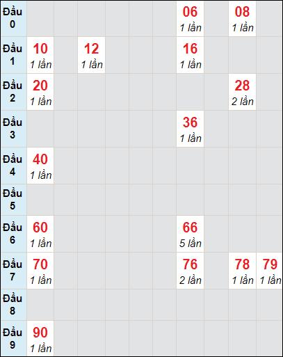 Soi cầu xố số Bến Tre bạch thủ lô rơi 3 ngày 13/4/2021