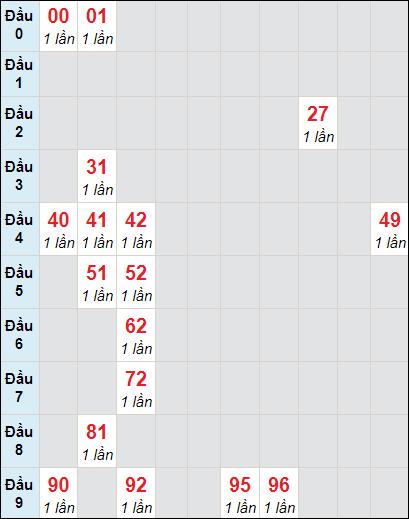 Bảng soi cầuXS VT bạch thủ lô rơi 3 ngày 13/4/2021