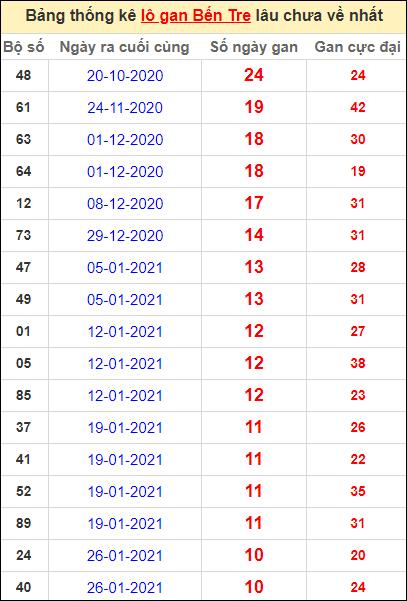 Bảng thống kê loto gan Bến Tre lâu về nhất đến ngày 13/4/2021