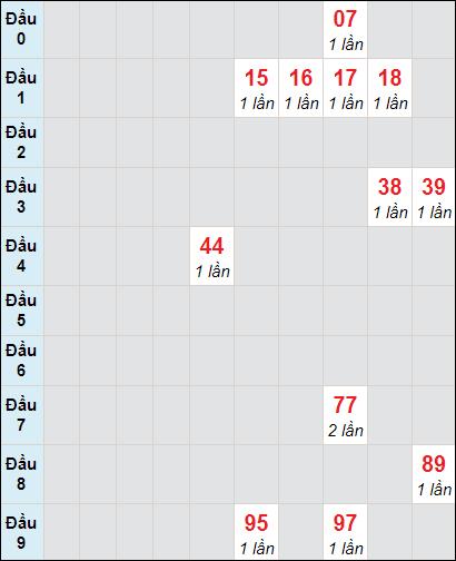 Soi cầu xố số Tây Ninh bạch thủ lô rơi 3 ngày 15/4/2021
