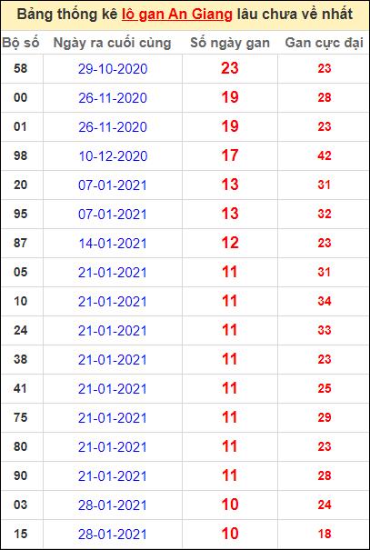 Thống kê lô gan An Giang lâu về nhất đến ngày 15/4/2021