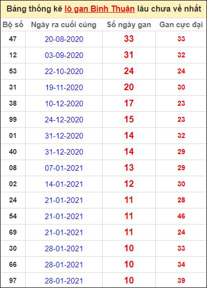Bảng thống kê lo gan BTH lâu về nhất đến ngày 15/4/2021